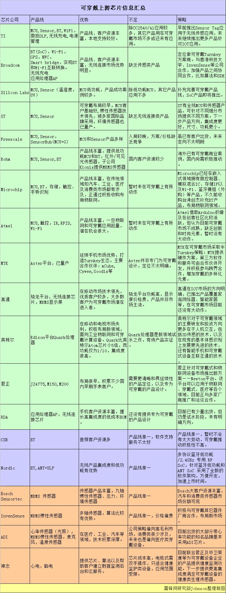 雷锋网:中国可穿戴市场白皮书(二)