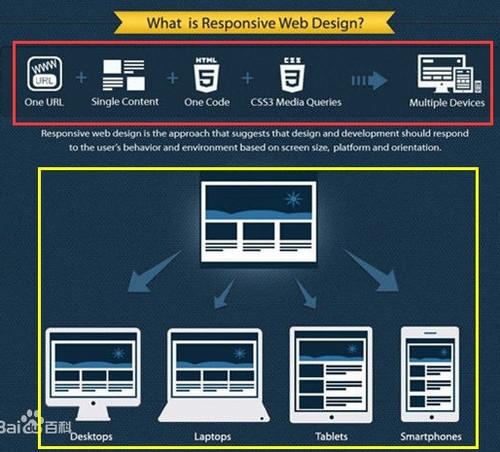 关于RWD响应式网站设计的资料收集