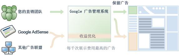 google新网络广告平台AdManager横空出世!