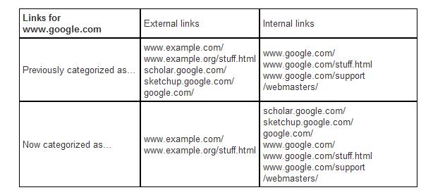 等到花儿都谢了!google终于重新拟定了内链和外链的分类