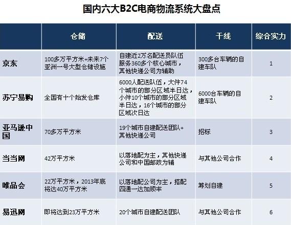 转:六大B2C电商物流系统大盘点